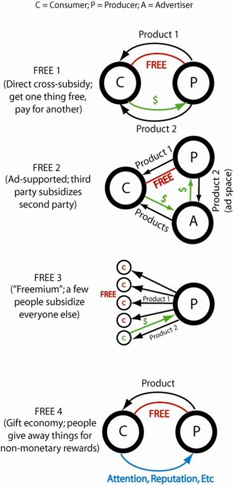 4 Modèles freemium